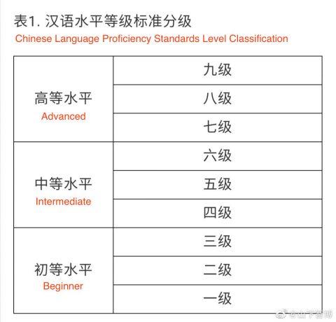New HSK 3.0 Exam