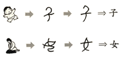 Chinese Characters - There is no Chinese Alphabet, but see how characters have evolved over time