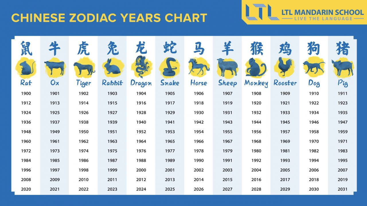 Chinese Zodiacs - Which one are you?