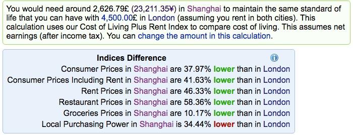 London vs Shanghai - Cost of Living