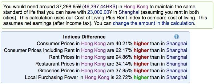 Hong Kong vs Shanghai - Cost of Living