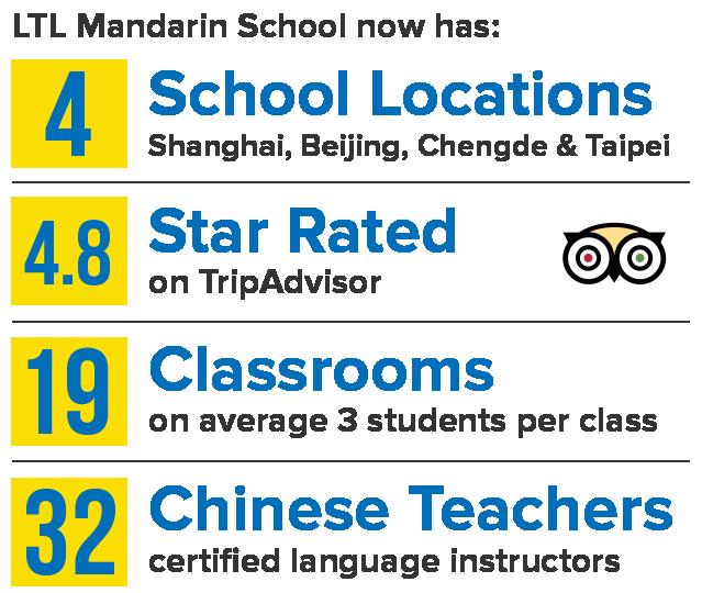 LTL Mandarin School: Four location, 4.8 stars on TripAdvisor,19 classrooms, 32 Chinese teachers.